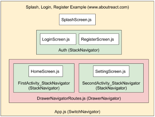 Login Register Navigator Summery